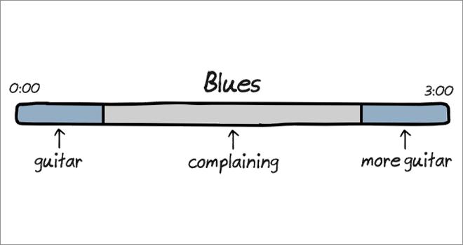 Anatomy of songs: blues.