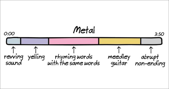 Anatomy of songs: metal.