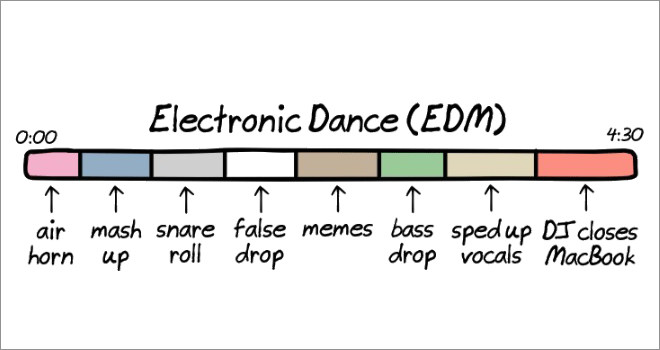 Anatomy of songs: EDM.