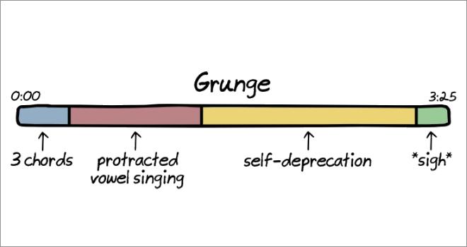 Anatomy of songs: grunge.