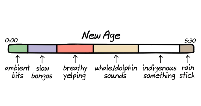 Anatomy of songs: new age.