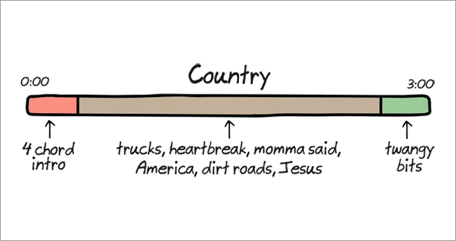 Anatomy of songs: country.