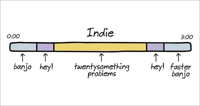 Anatomy of songs: indie.