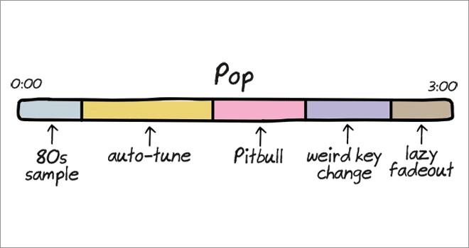 Anatomy of songs: pop.