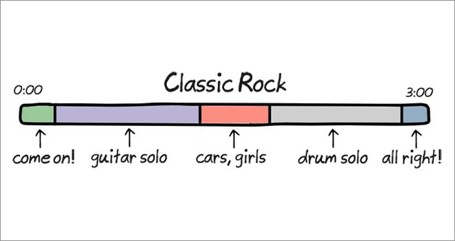 Anatomy of songs: rock.
