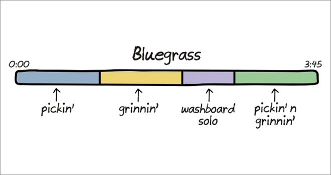 Anatomy of songs: bluegrass.