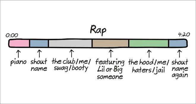 Anatomy of songs: rap.
