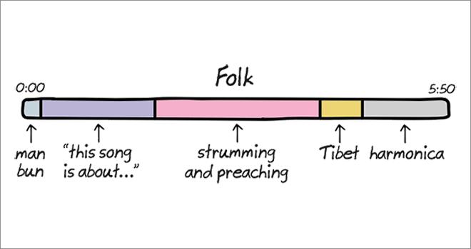 Anatomy of songs: folk.