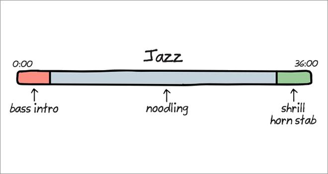Anatomy of songs: jazz.