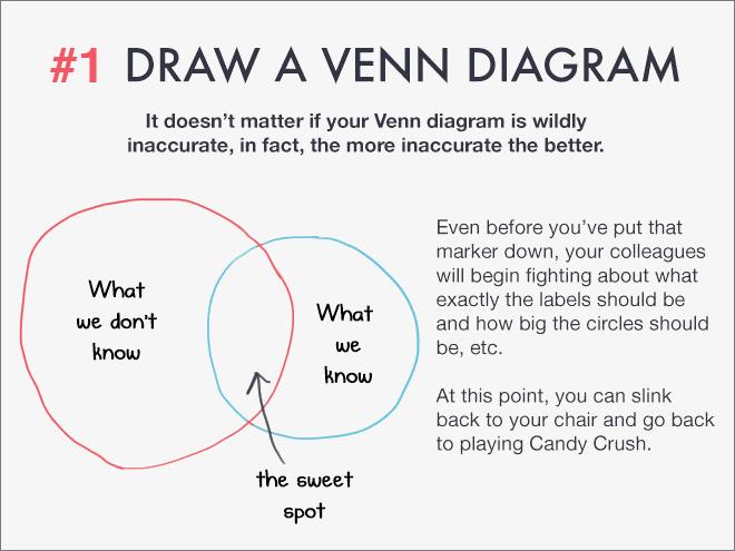 Draw a Venn diagram.
