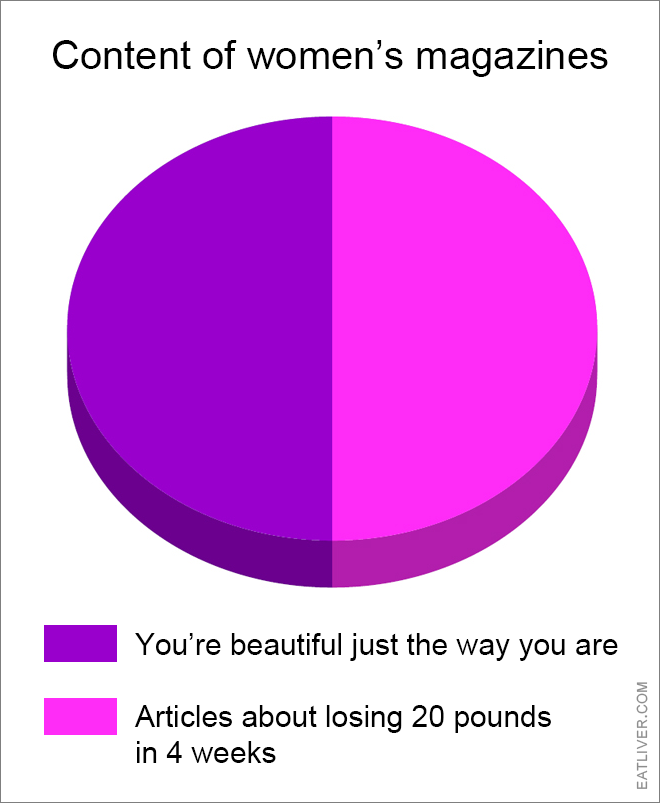 Content of women's magazines.