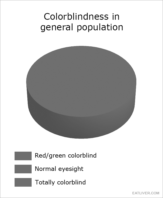 Are you colorblind? Test yourself!