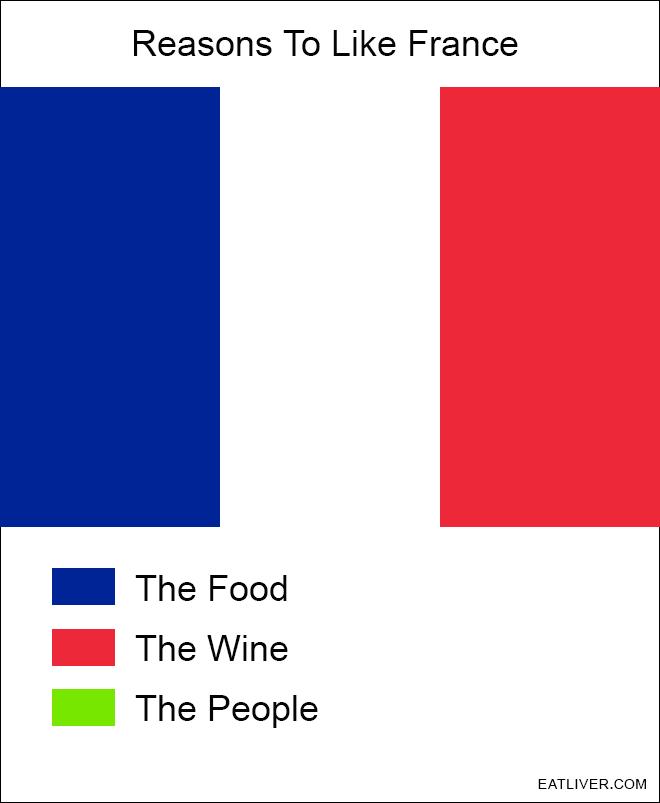 Reasons to like France.